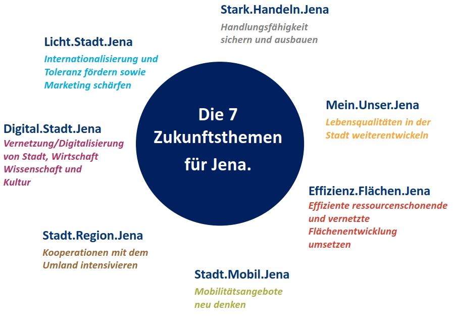 Grafik auf der die sieben Zukunftsthemen dargestellt sind