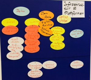 Pinwand mit verschiedenfarbigen Zetteln, auf denen Stichwörter geschrieben sind.