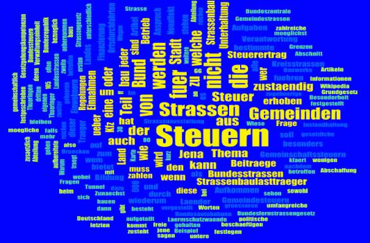 Eine Wortwolke, die den Text des Beitrages grafisch darstellt